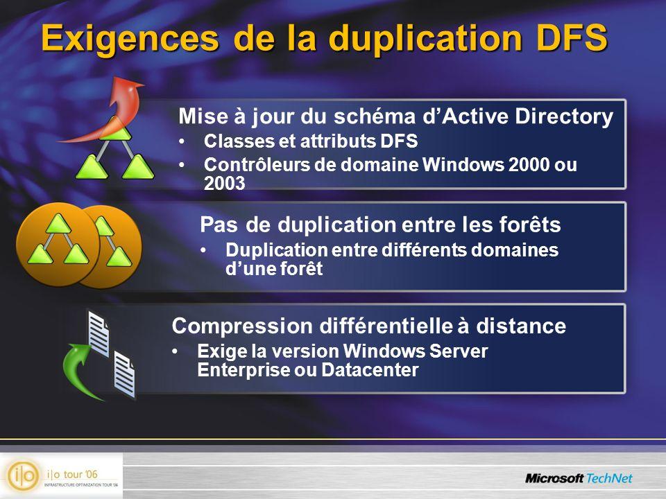 Exigences de la duplication DFS Pas de duplication entre les forêts Duplication entre différents domaines dune forêt Mise à jour du schéma dActive Directory Classes et attributs DFS Contrôleurs de domaine Windows 2000 ou 2003 Compression différentielle à distance Exige la version Windows Server Enterprise ou Datacenter