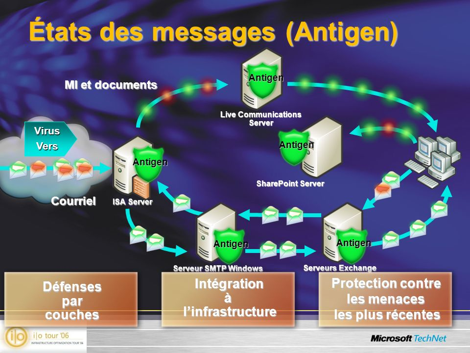 États des messages (Antigen) Live Communications Server SharePoint Server Serveurs Exchange ISA Server Serveur SMTP Windows VirusVers MI et documents Antigen Antigen Antigen Antigen Courriel Antigen Défenses par couches Intégration à linfrastructure Protection contre les menaces les plus récentes