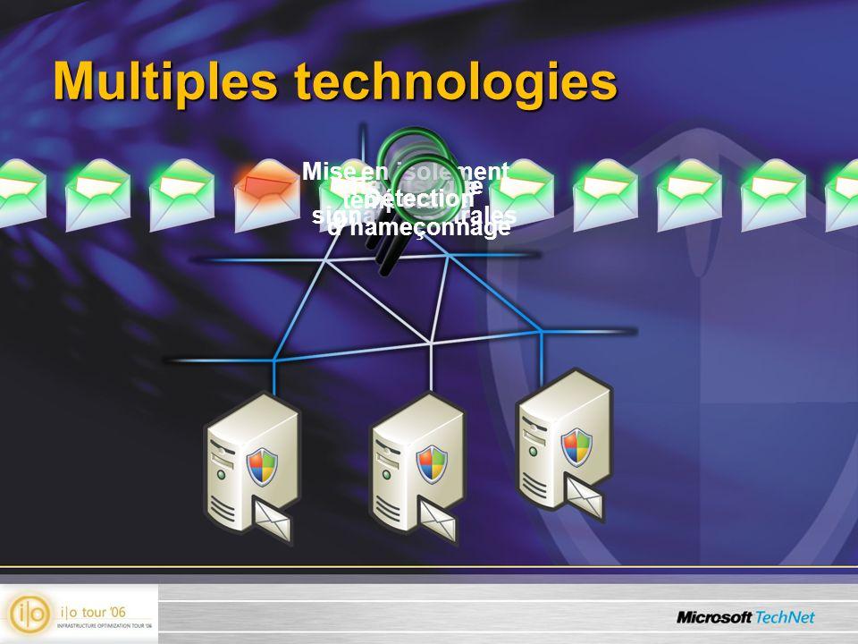 Multiples technologies Fichiers de signatures virales Heuristique Mise en isolement temporaire Détection dhameçonnage