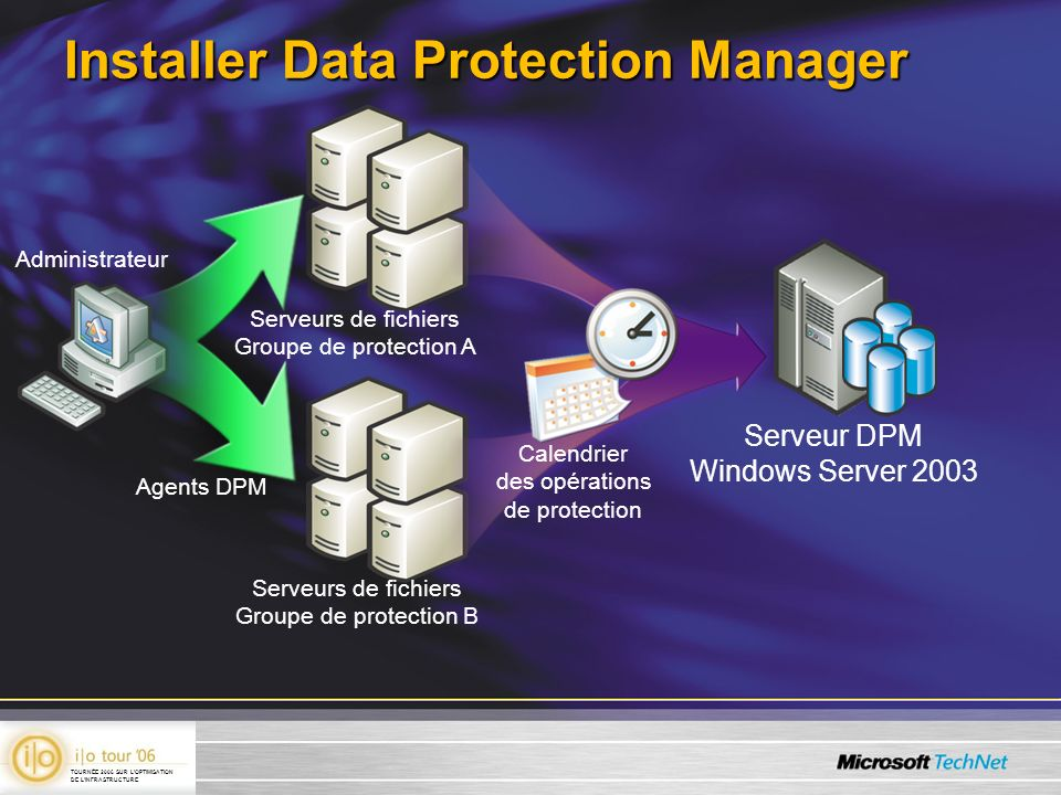 Installer Data Protection Manager Serveur DPM Windows Server 2003 Administrateur Agents DPM Serveurs de fichiers Groupe de protection A Serveurs de fi