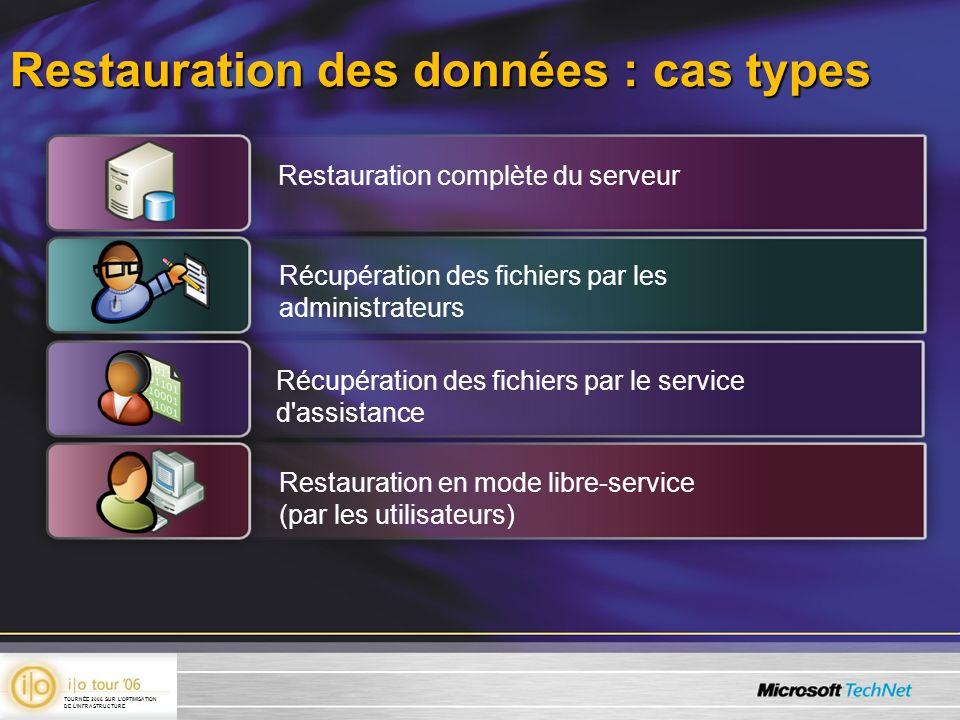 Restauration des données : cas types Restauration complète du serveur Récupération des fichiers par les administrateurs Récupération des fichiers par