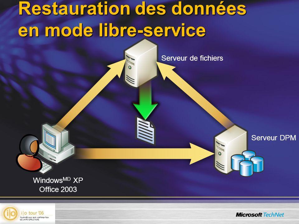 Restauration des données en mode libre-service Serveur de fichiers Windows MD XP Office 2003 Serveur DPM TOURNÉE 2006 SUR LOPTIMISATION DE LINFRASTRUC