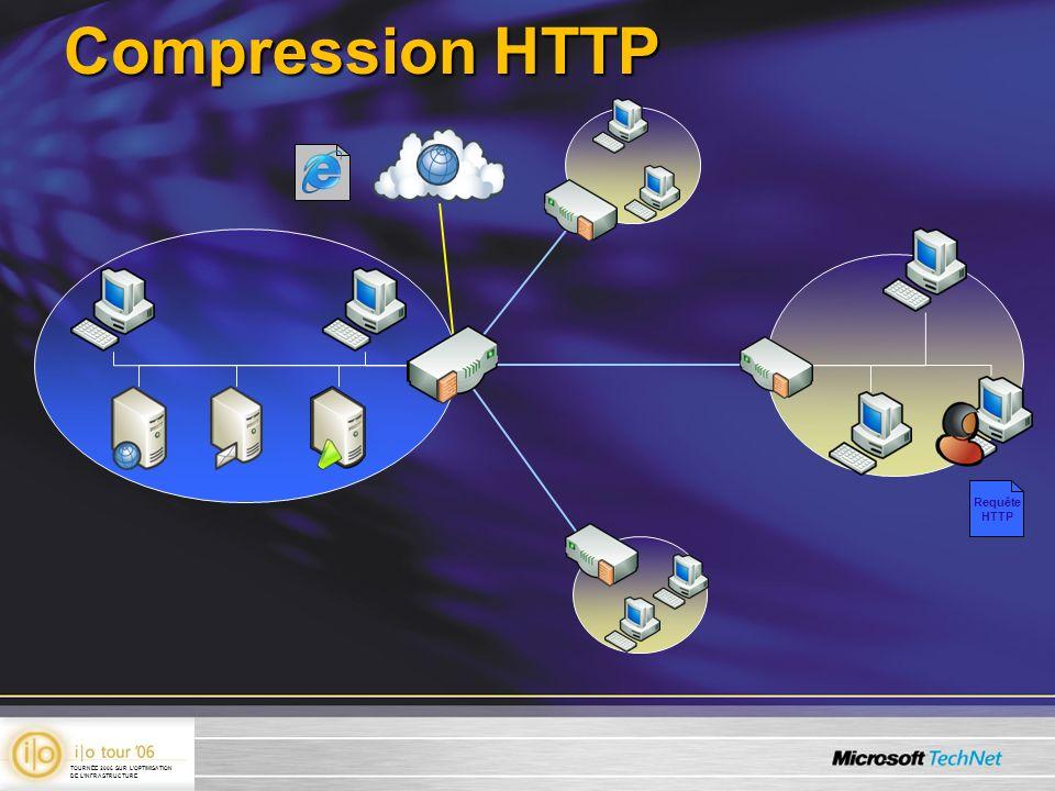 Compression HTTP Requête HTTP TOURNÉE 2006 SUR LOPTIMISATION DE LINFRASTRUCTURE