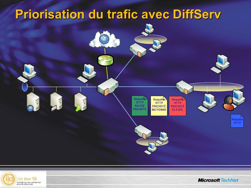 Priorisation du trafic avec DiffServ Requête HTTP BASSE PRIORITÉ Requête HTTP PRIORITÉ ÉLEVÉE Requête HTTP PRIORITÉ MOYENNE TOURNÉE 2006 SUR LOPTIMISA