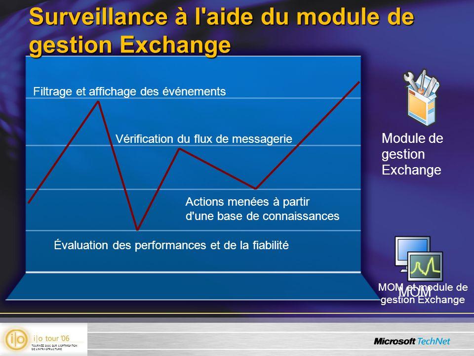 MOM Module de gestion Exchange MOM et module de gestion Exchange Filtrage et affichage des événements Évaluation des performances et de la fiabilité V