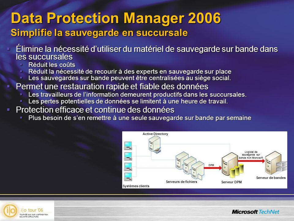 Solutions de sauvegarde sur disque Exclusives et coûteuses Problèmes de format Inefficaces Adaptées à une technologie qui remonte à une vingtaine d années Pas toujours compatibles avec les solutions actuelles TOURNÉE 2006 SUR LOPTIMISATION DE LINFRASTRUCTURE