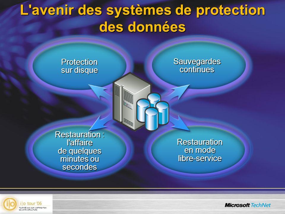Caractéristiques de Data Protection Manager (DPM) Sauvegardes continues Restauration rapide des données Fonctionnement simpleTechnologie familière et éprouvée TOURNÉE 2006 SUR LOPTIMISATION DE LINFRASTRUCTURE