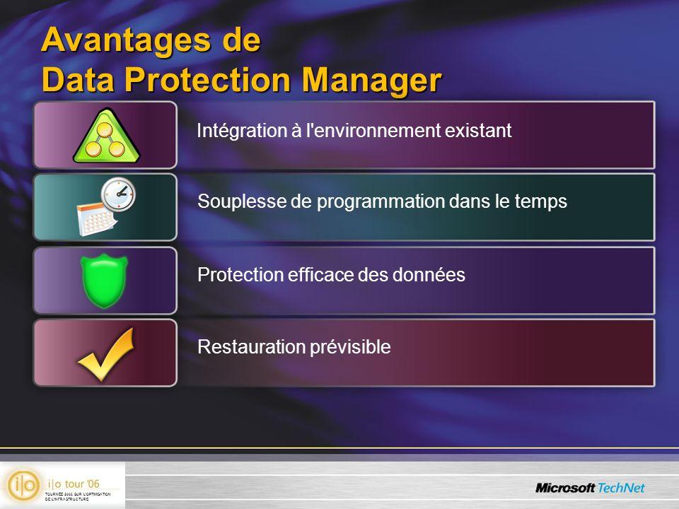 Avantages de Data Protection Manager Intégration à l'environnement existant Souplesse de programmation dans le temps Protection efficace des donnéesRe