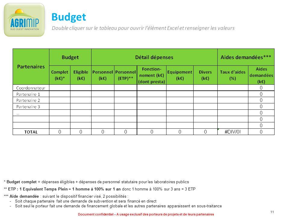 Document confidentiel – A usage exclusif des porteurs de projets et de leurs partenaires 11 Budget * Budget complet = dépenses éligibles + dépenses de