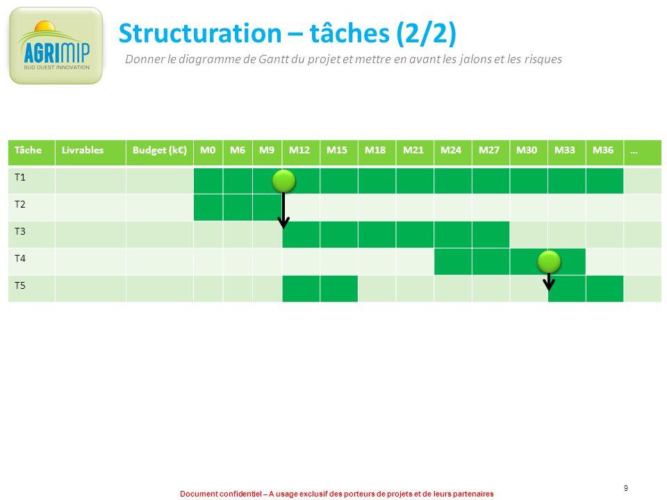 Document confidentiel – A usage exclusif des porteurs de projets et de leurs partenaires 9 Structuration – tâches (2/2) Donner le diagramme de Gantt d