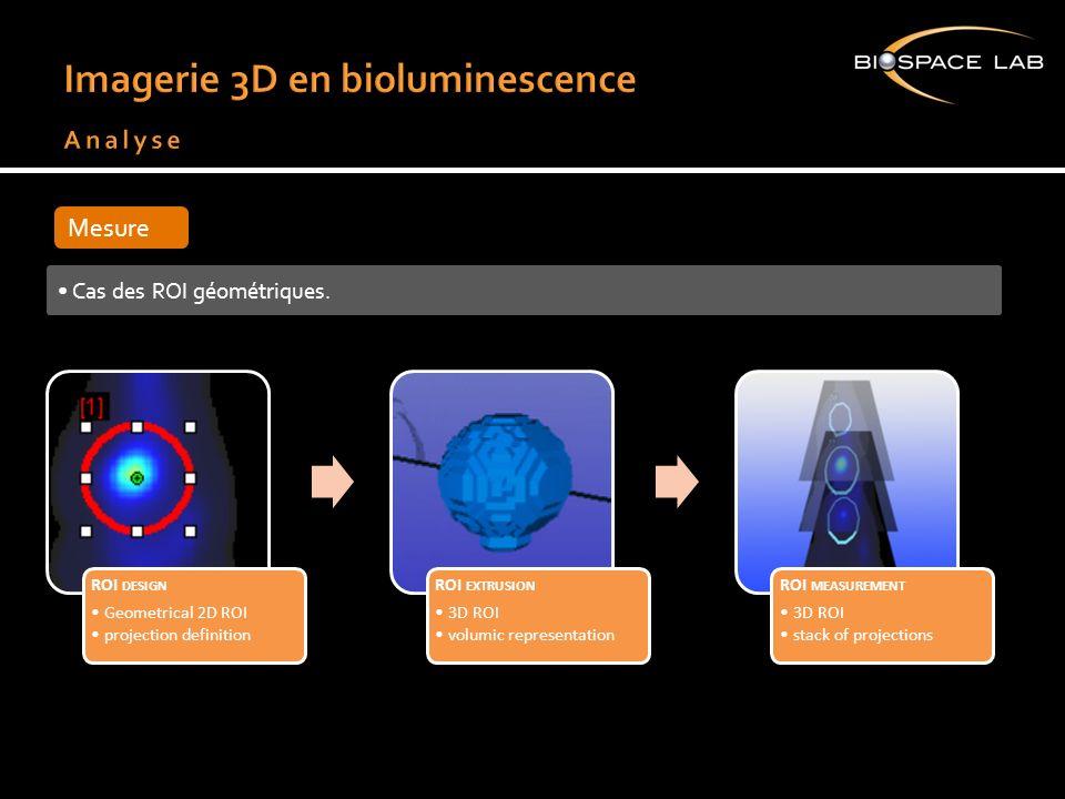 Mesure Cas des ROI géométriques. ROI DESIGN Geometrical 2D ROI projection definition ROI EXTRUSION 3D ROI volumic representation ROI MEASUREMENT 3D RO