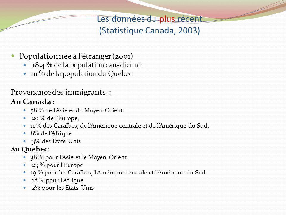 Les données du plus récent (Statistique Canada, 2003) Population née à létranger (2001) 18,4 % de la population canadienne 10 % de la population du Qu