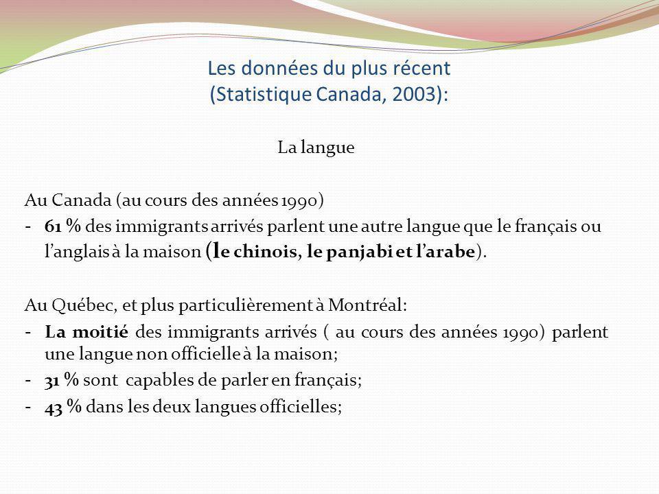 Les données du plus récent (Statistique Canada, 2003): La langue Au Canada (au cours des années 1990) -61 % des immigrants arrivés parlent une autre l