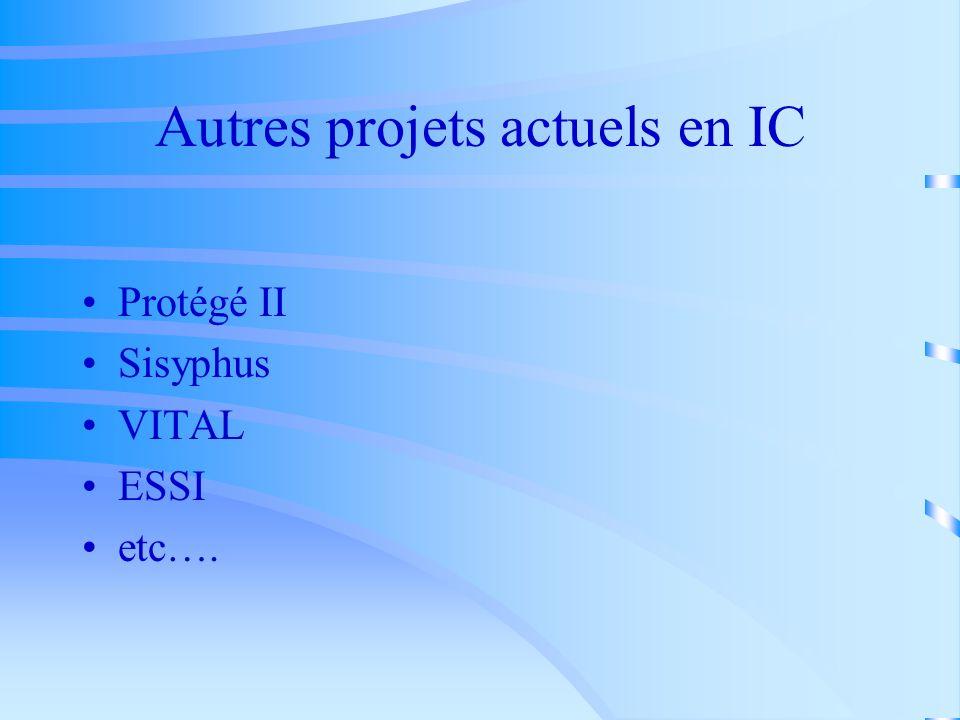 CommonKADS aujourdhui….. de facto un standard pour le développement des SBC en Europe