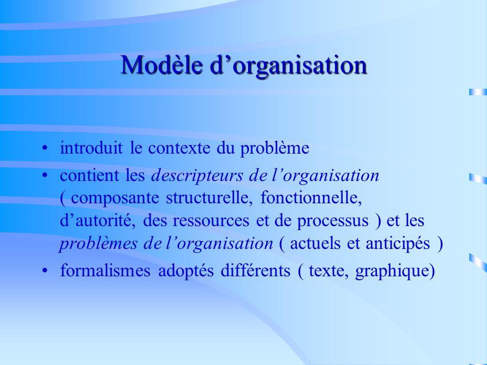 Étapes de développement dun SBC avec CommonKADS Analyse 1. Analyse 2. Conception 3. Implémentation 4. Utilisation et maintenance