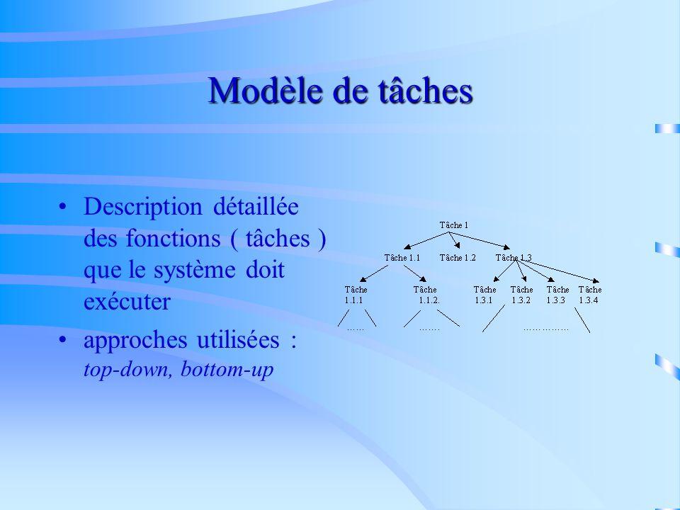 Modèle dorganisation introduit le contexte du problème contient les descripteurs de lorganisation ( composante structurelle, fonctionnelle, dautorité,