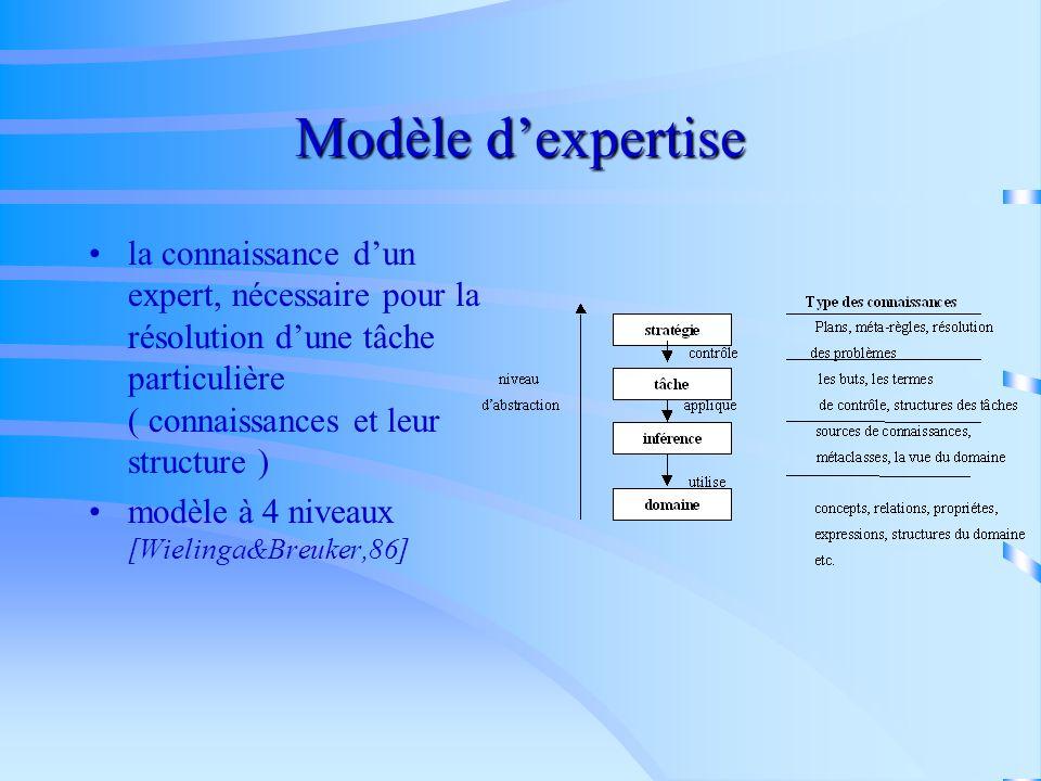 Modèle dagents Identification de tous les utilisateurs du système ( internes, externes ou prévisibles ) identification de différents types dutilisateu