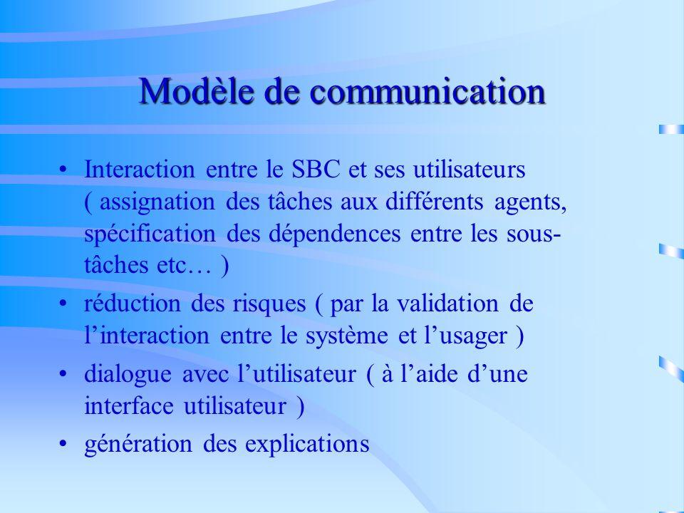 Modèle dexpertise la connaissance dun expert, nécessaire pour la résolution dune tâche particulière ( connaissances et leur structure ) modèle à 4 niv