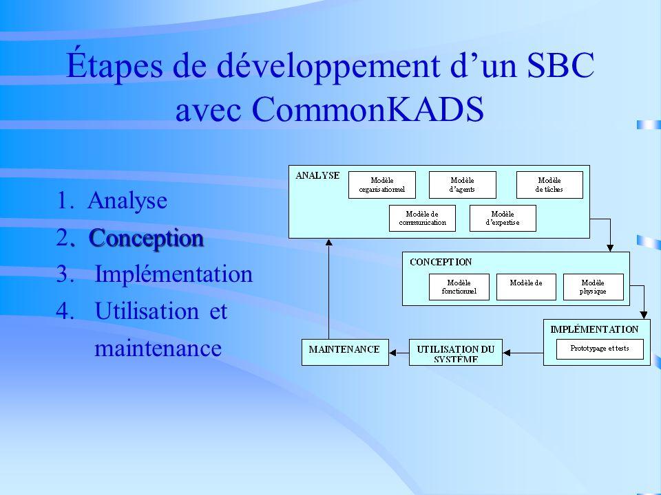 Modèle de communication Interaction entre le SBC et ses utilisateurs ( assignation des tâches aux différents agents, spécification des dépendences ent