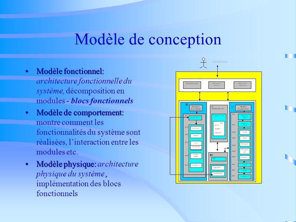 Étapes de développement dun SBC avec CommonKADS 1. Analyse. Conception 2. Conception 3. Implémentation 4. Utilisation et maintenance