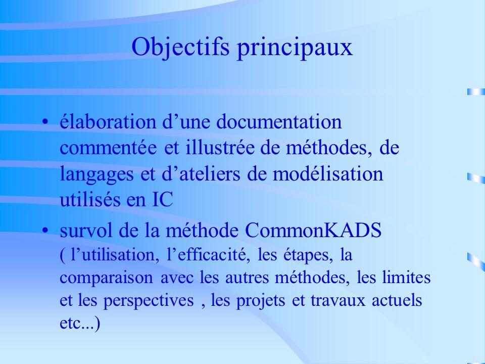 Aperçu historique Projet Pilot ( Projet 12 ) du programme ESPRIT ( 1982 ) Un système Computérisé dAnalyse de Doucumentation des Connaissances-KADS (1983 ) Projet P1098 (1985 ) KADS-I ( 1989 ) CommonKADSKADS-II ( CommonKADS ), élaboré dans le projet P5248 du programme ESPRIT II ( octobre, 1990 )