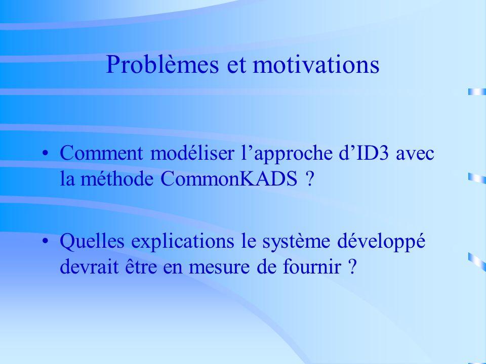 Problèmes et motivations Comment modéliser lapproche dID3 avec la méthode CommonKADS .