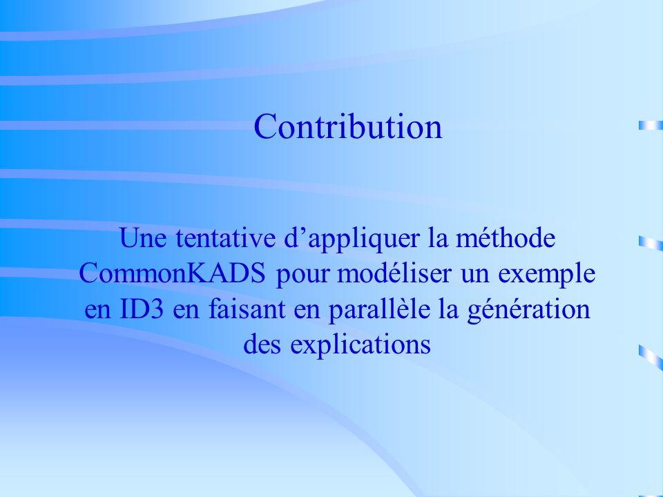 Contribution Une tentative dappliquer la méthode CommonKADS pour modéliser un exemple en ID3 en faisant en parallèle la génération des explications