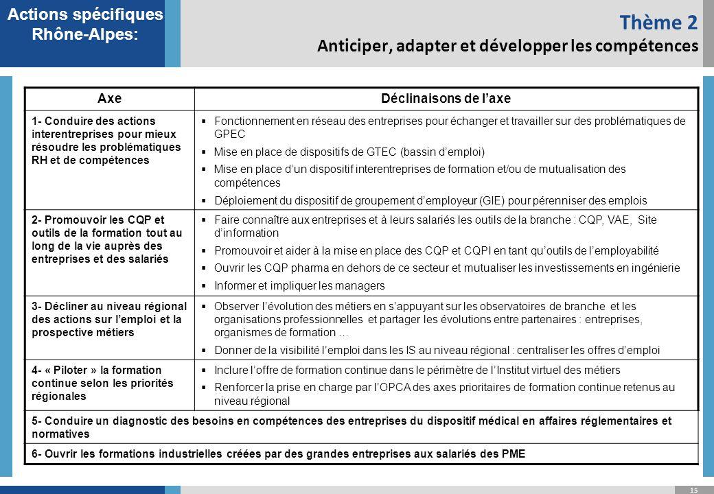 15 Thème 2 Anticiper, adapter et développer les compétences Actions spécifiques Rhône-Alpes: AxeDéclinaisons de laxe 1- Conduire des actions interentreprises pour mieux résoudre les problématiques RH et de compétences Fonctionnement en réseau des entreprises pour échanger et travailler sur des problématiques de GPEC Mise en place de dispositifs de GTEC (bassin demploi) Mise en place dun dispositif interentreprises de formation et/ou de mutualisation des compétences Déploiement du dispositif de groupement demployeur (GIE) pour pérenniser des emplois 2- Promouvoir les CQP et outils de la formation tout au long de la vie auprès des entreprises et des salariés Faire connaître aux entreprises et à leurs salariés les outils de la branche : CQP, VAE, Site dinformation Promouvoir et aider à la mise en place des CQP et CQPI en tant quoutils de lemployabilité Ouvrir les CQP pharma en dehors de ce secteur et mutualiser les investissements en ingénierie Informer et impliquer les managers 3- Décliner au niveau régional des actions sur lemploi et la prospective métiers Observer lévolution des métiers en sappuyant sur les observatoires de branche et les organisations professionnelles et partager les évolutions entre partenaires : entreprises, organismes de formation … Donner de la visibilité lemploi dans les IS au niveau régional : centraliser les offres demploi 4- « Piloter » la formation continue selon les priorités régionales Inclure loffre de formation continue dans le périmètre de lInstitut virtuel des métiers Renforcer la prise en charge par lOPCA des axes prioritaires de formation continue retenus au niveau régional 5- Conduire un diagnostic des besoins en compétences des entreprises du dispositif médical en affaires réglementaires et normatives 6- Ouvrir les formations industrielles créées par des grandes entreprises aux salariés des PME