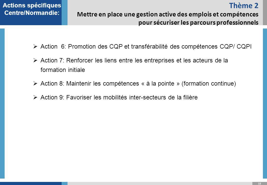 18 Thème 2 Mettre en place une gestion active des emplois et compétences pour sécuriser les parcours professionnels Actions spécifiques Centre/Normandie: Action 6: Promotion des CQP et transférabilité des compétences CQP/ CQPI Action 7: Renforcer les liens entre les entreprises et les acteurs de la formation initiale Action 8: Maintenir les compétences « à la pointe » (formation continue) Action 9: Favoriser les mobilités inter-secteurs de la filière