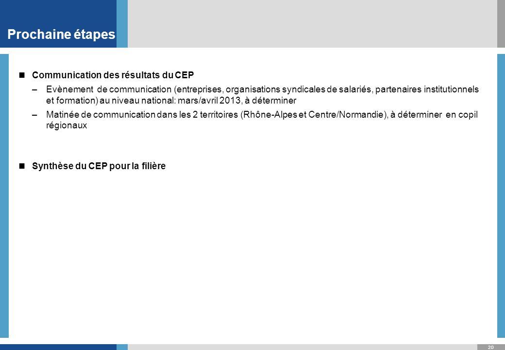 20 Prochaine étapes Communication des résultats du CEP –Evènement de communication (entreprises, organisations syndicales de salariés, partenaires institutionnels et formation) au niveau national: mars/avril 2013, à déterminer –Matinée de communication dans les 2 territoires (Rhône-Alpes et Centre/Normandie), à déterminer en copil régionaux Synthèse du CEP pour la filière