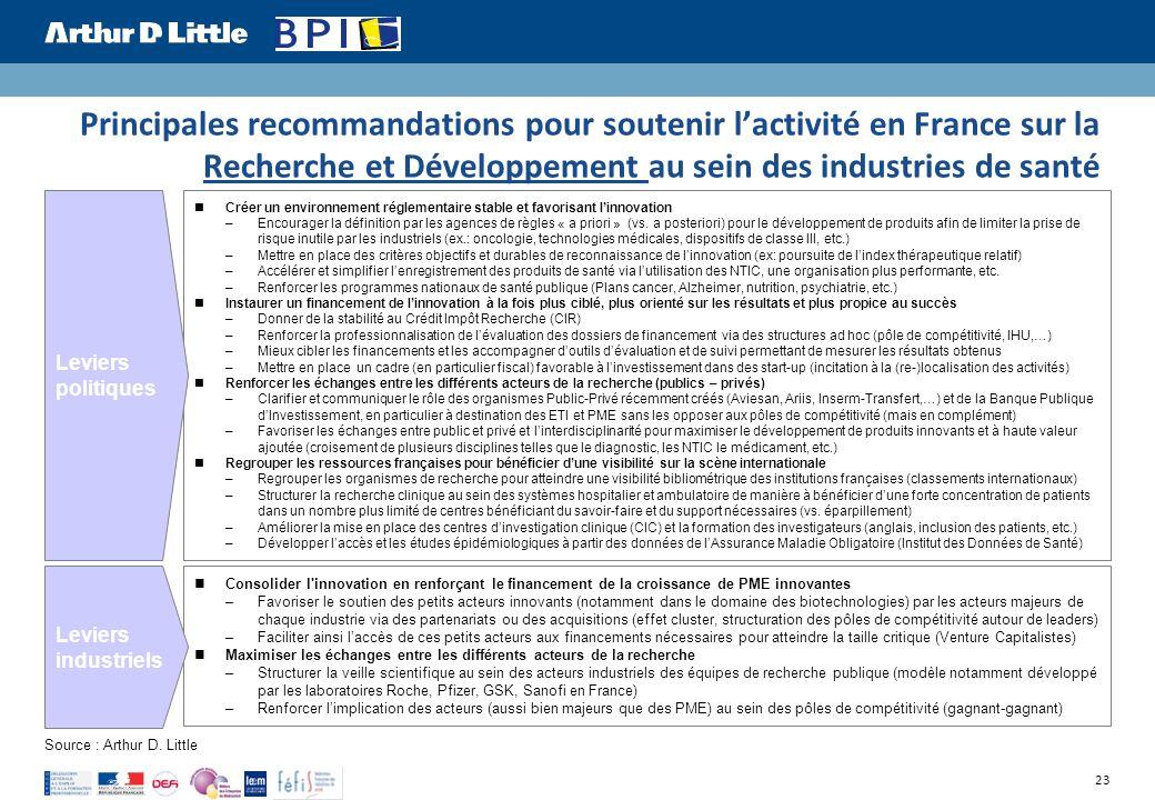 23 Principales recommandations pour soutenir lactivité en France sur la Recherche et Développement au sein des industries de santé Source : Arthur D.