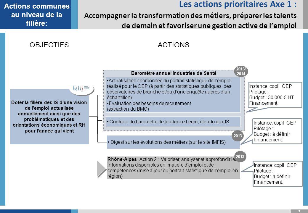 38 Fiche action 4Centre/Normandie Conditions de réussite : - Trouver des thématiques mobilisatrices (à partir du retour dexpérience de la commission RH du GREPIC par exemple) + intégration des axes nationaux dans la réflexion Difficultés et obstacles à éviter : -Mobilisation des entreprises Intitulé : Animation dun réseau RH sous forme de workshop sur des thématiques à forts enjeux pour les RH du territoire Axe concerné : Attractivité de la Région et de la fière Industries de Santé Objectifs : Coordonner lanimation du territoire en incluant les dispositifs médicaux afin de créer une dynamique territoriale sur les sujets RH clés Acteurs du projet o Pilote: -Polepharma, Leem oPartenaires, contributeurs - Fonction RH des entreprises Public cible -Fonction RH des entreprises Périmètre de linitiative (activités/secteur, territoire) - Industrie pharmaceutique + dispositifs médicaux - Centre puis élargissement aux régions Normandie(s) Moyens de mise en œuvre - Animer des ateliers de travail 2 fois / an sur des problématiques RH à forts enjeux pour le territoire afin de : - renforcer les différentes dynamiques territoriales existantes (commission RH Grepic) - intégrer de nouveaux acteurs RH notamment ceux des dispositifs médicaux - Ces ateliers de travail peuvent être prolongés par la mise en place dun réseau social dédié Livrables -Mise en place doccasions déchanges régulières sur le territoire sur les problématiques RH clés - Journée de restitution des résultats du CEP + ateliers de travail (10h- 16h) : managers opérationnels + RH : à Chartres (date en cours sur mars 2013 pour le Château de Maintenon)