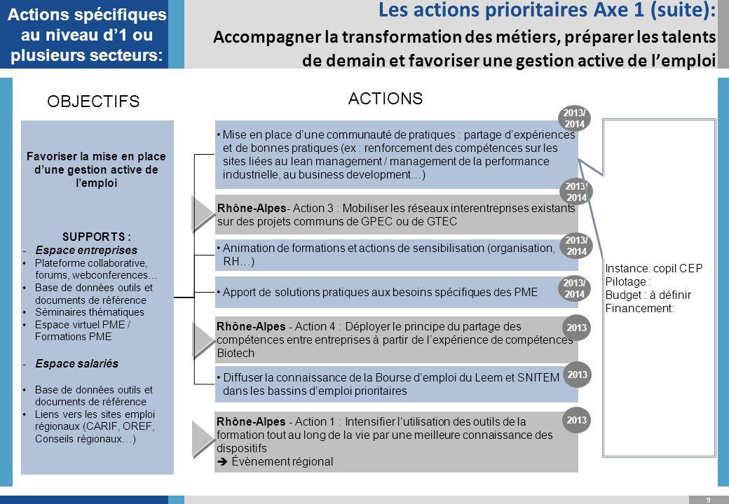 10 Faciliter laccès aux métiers des affaires réglementaires pour les jeunes diplômés techniciens et ingénieurs et pour les salariés en évolution professionnelle, notamment pour les PME Identifier les passerelles possibles vers les métiers des affaires réglementaires, depuis les métiers scientifiques Créer un cursus certifiant court Affaires réglementaires « Industries de Santé » Rhône-Alpes - Action 2 : Répondre à des besoins liés à lévolution transversale des métiers, avec un pilote dans le domaine Réglementaire Les actions prioritaires Axe 1 (suite): Accompagner la transformation des métiers, préparer les talents de demain et favoriser une gestion active de lemploi Instance: copil CEP Pilotage : SNITEM .