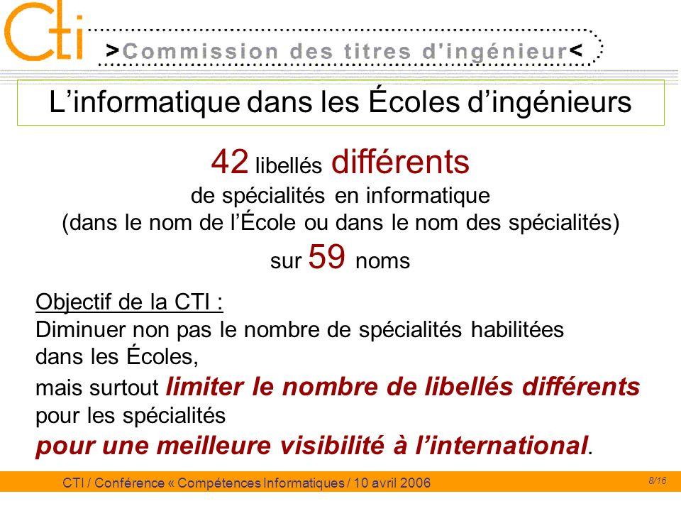 8/16 CTI / Conférence « Compétences Informatiques / 10 avril 2006 Linformatique dans les Écoles dingénieurs 42 libellés différents de spécialités en i