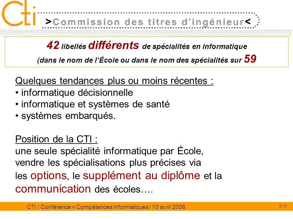 9/16 CTI / Conférence « Compétences Informatiques / 10 avril 2006 42 libellés différents de spécialités en informatique (dans le nom de lÉcole ou dans