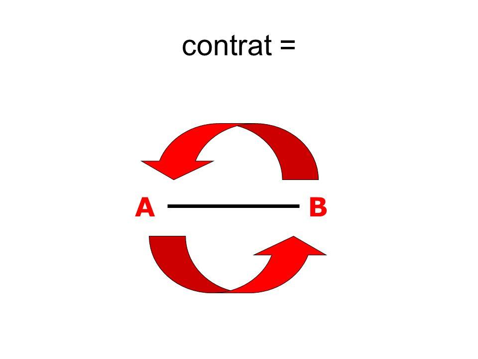 AB contrat =