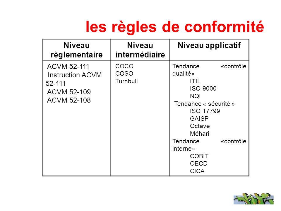 les règles de conformité Niveau règlementaire Niveau intermédiaire Niveau applicatif ACVM 52-111 Instruction ACVM 52-111 ACVM 52-109 ACVM 52-108 COCO