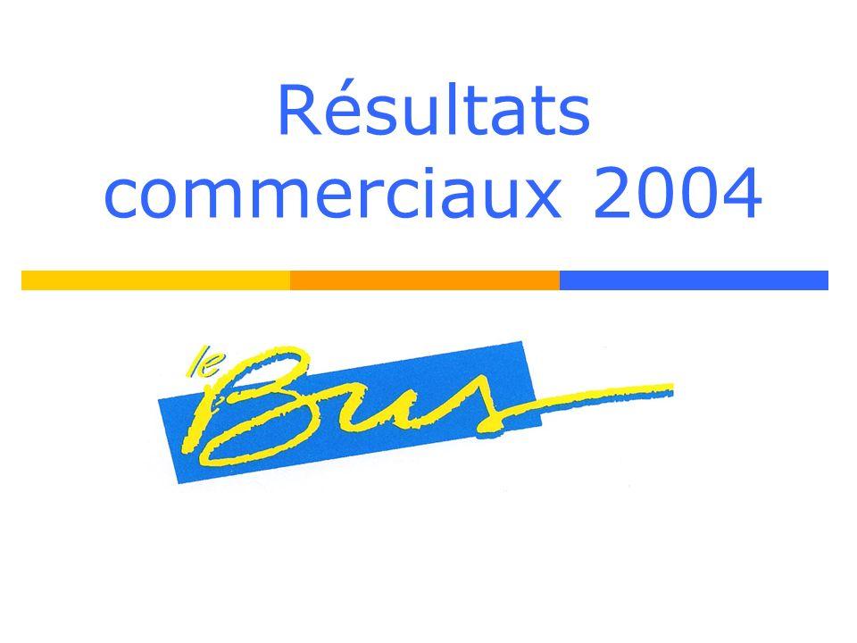 Résultats commerciaux 2004