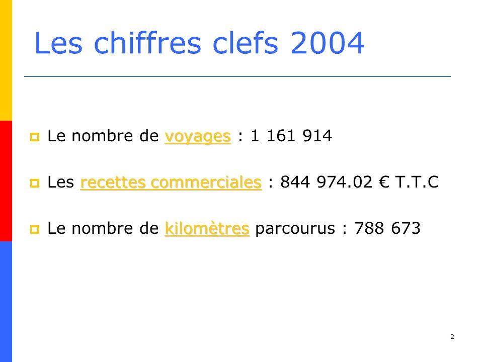 2 Les chiffres clefs 2004 voyages Le nombre de voyages : 1 161 914 recettes commerciales Les recettes commerciales : 844 974.02 T.T.C kilomètres Le nombre de kilomètres parcourus : 788 673