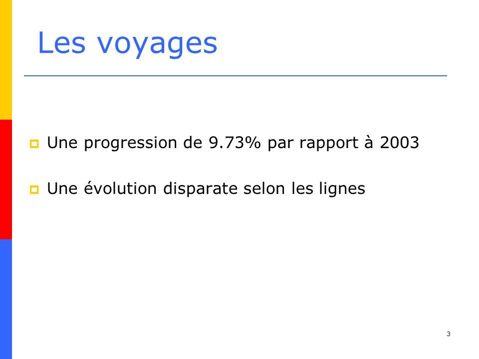 3 Les voyages Une progression de 9.73% par rapport à 2003 Une évolution disparate selon les lignes
