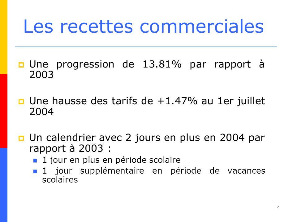7 Les recettes commerciales Une progression de 13.81% par rapport à 2003 Une hausse des tarifs de +1.47% au 1er juillet 2004 Un calendrier avec 2 jours en plus en 2004 par rapport à 2003 : 1 jour en plus en période scolaire 1 jour supplémentaire en période de vacances scolaires