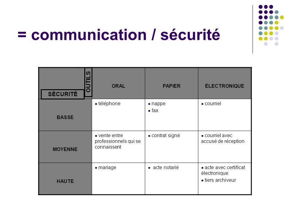 = communication / sécurité ORALPAPIERÉLECTRONIQUE BASSE téléphone nappe fax courriel MOYENNE vente entre professionnels qui se connaissent contrat sig