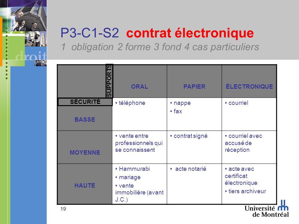 19 P3-C1-S2 contrat électronique 1 obligation 2 forme 3 fond 4 cas particuliers ORALPAPIERÉLECTRONIQUE BASSE téléphone nappe fax courriel MOYENNE vent