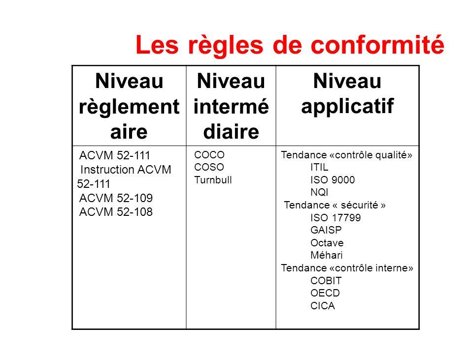 Les règles de conformité Niveau règlement aire Niveau intermé diaire Niveau applicatif ACVM 52-111 Instruction ACVM 52-111 ACVM 52-109 ACVM 52-108 COC