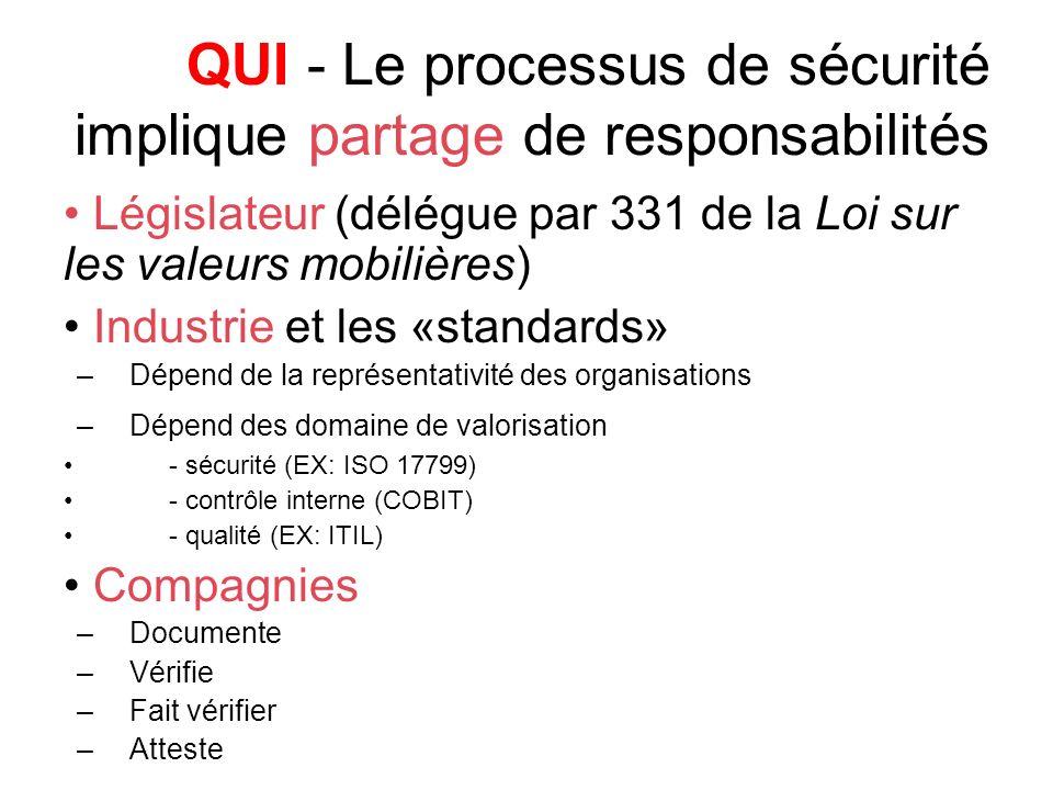 QUI - Le processus de sécurité implique partage de responsabilités Législateur (délégue par 331 de la Loi sur les valeurs mobilières) Industrie et les