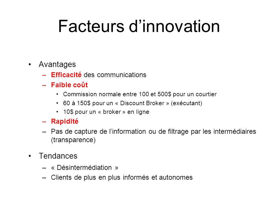 Facteurs dinnovation Avantages –Efficacité des communications –Faible coût Commission normale entre 100 et 500$ pour un courtier 60 à 150$ pour un « D