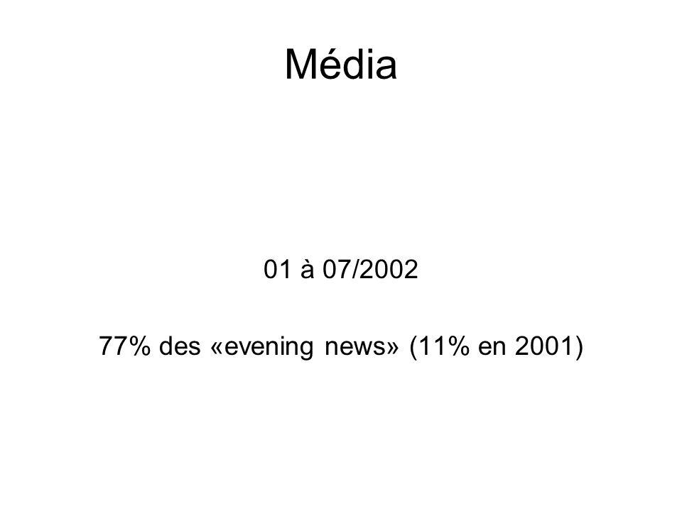 Média 01 à 07/2002 77% des «evening news» (11% en 2001)