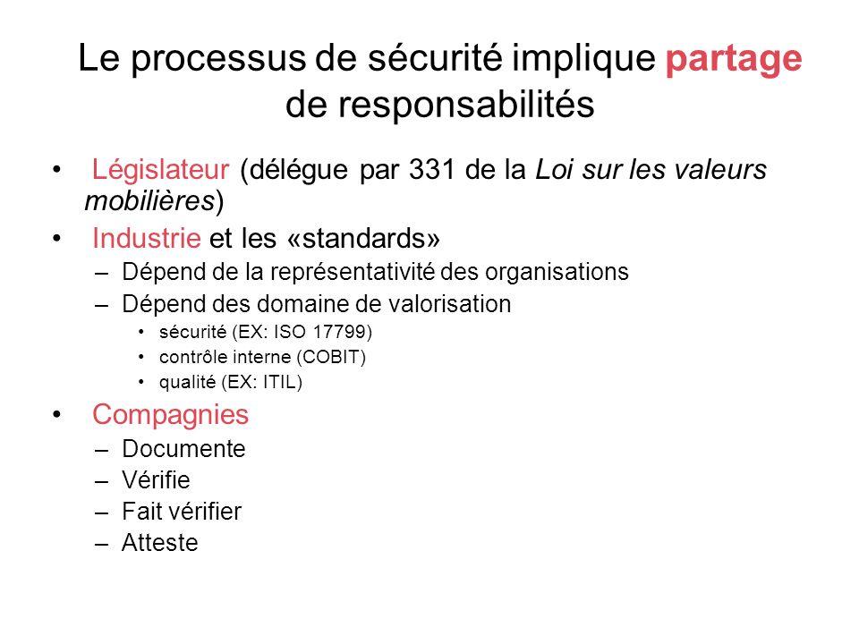 Le processus de sécurité implique partage de responsabilités Législateur (délégue par 331 de la Loi sur les valeurs mobilières) Industrie et les «standards» –Dépend de la représentativité des organisations –Dépend des domaine de valorisation sécurité (EX: ISO 17799) contrôle interne (COBIT) qualité (EX: ITIL) Compagnies –Documente –Vérifie –Fait vérifier –Atteste