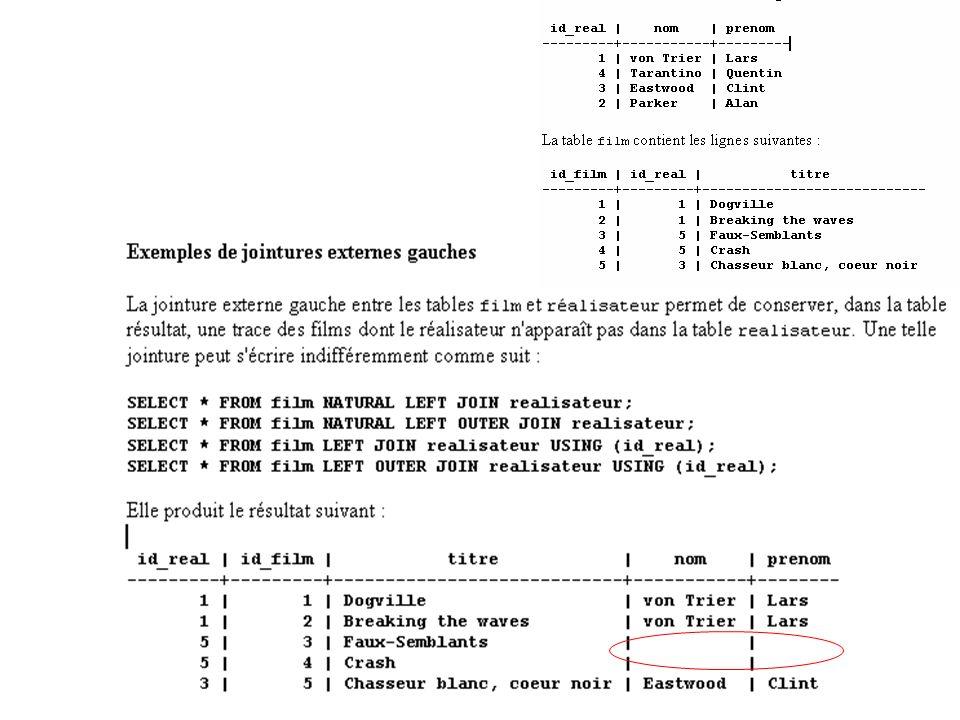 Division (inclusion dun ensemble dans un autre): SELECT Liste FROM Nom_Relation R WHERE NOT EXISTS (SELECT Liste1 FROM Nom_Relation1 MINUS SELECT Liste2 FROM Nom_Relation2 WHERE Nom_Relation2.attr=R.attr ) Division exacte (égalité des ensembles) : SELECT Liste FROM Nom_Relation R WHERE NOT EXISTS (SELECT Liste1 FROM Nom_Relation1 MINUS SELECT Liste2 FROM Nom_Relation2 WHERE Nom_Relation2.attr=R.attr ) AND NOT EXISTS (SELECT Liste2 FROM Nom_Relation2 WHERE Nom_Relation2.attr=R.attr MINUS SELECT Liste1 FROM Nom_Relation1)