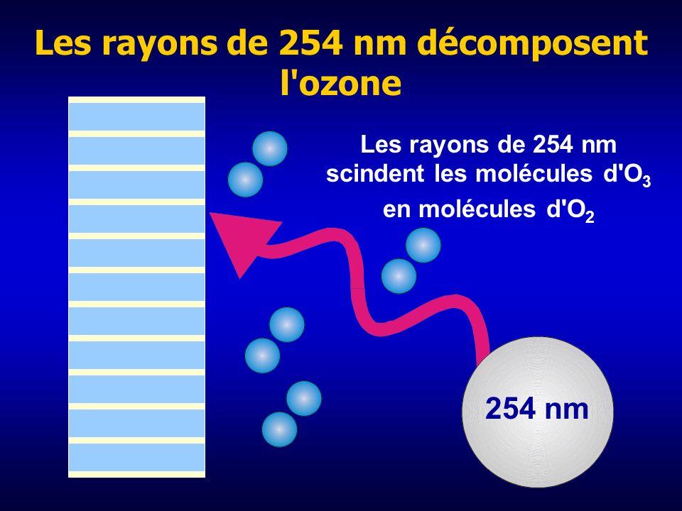 Les rayons UV de 185 nm produisent de l'ozone 185 nm Ozone
